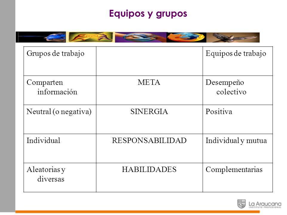 Equipos y grupos Grupos de trabajo Equipos de trabajo