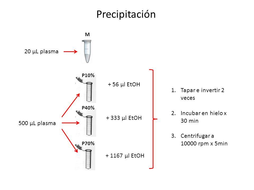 Precipitación 20 µL plasma + 56 µl EtOH Tapar e invertir 2 veces