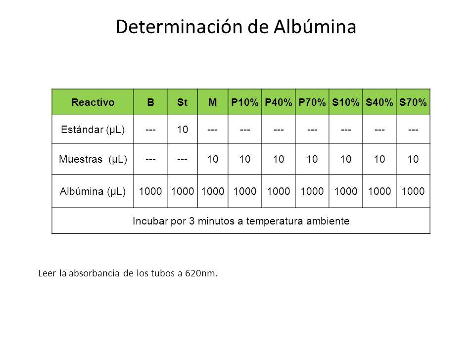 Determinación de Albúmina