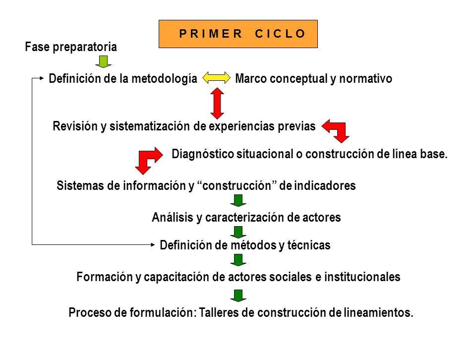Definición de la metodología Marco conceptual y normativo
