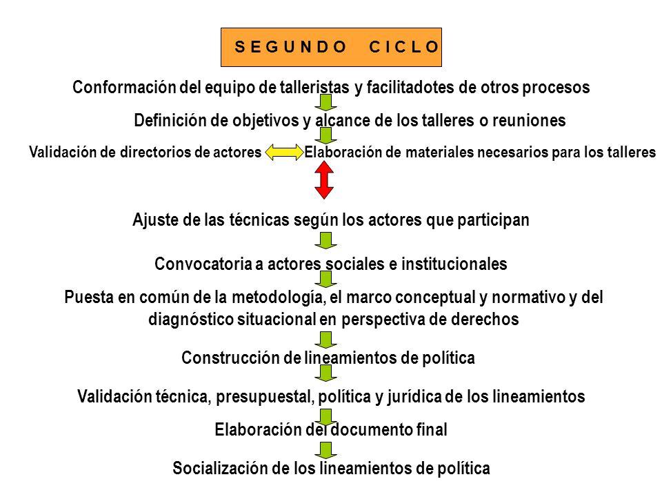Definición de objetivos y alcance de los talleres o reuniones