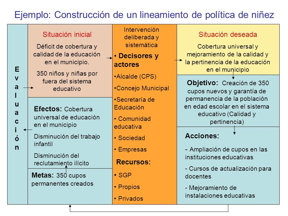 Ejemplo: Construcción de un lineamiento de política de niñez