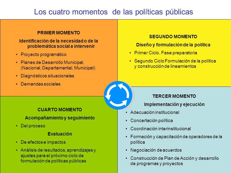 Los cuatro momentos de las políticas públicas