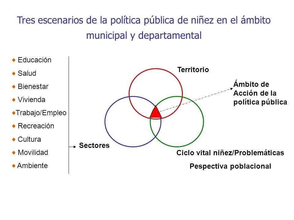 Ciclo vital niñez/Problemáticas Pespectiva poblacional