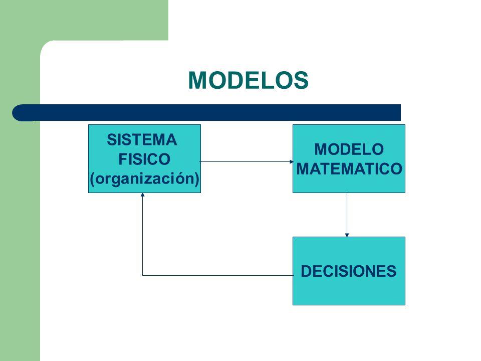 MODELOS SISTEMA FISICO (organización) MODELO MATEMATICO DECISIONES
