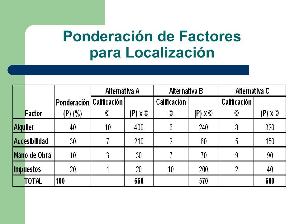 Ponderación de Factores para Localización
