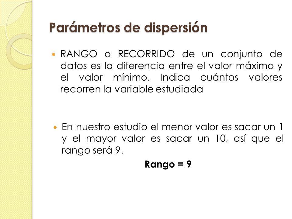 Parámetros de dispersión