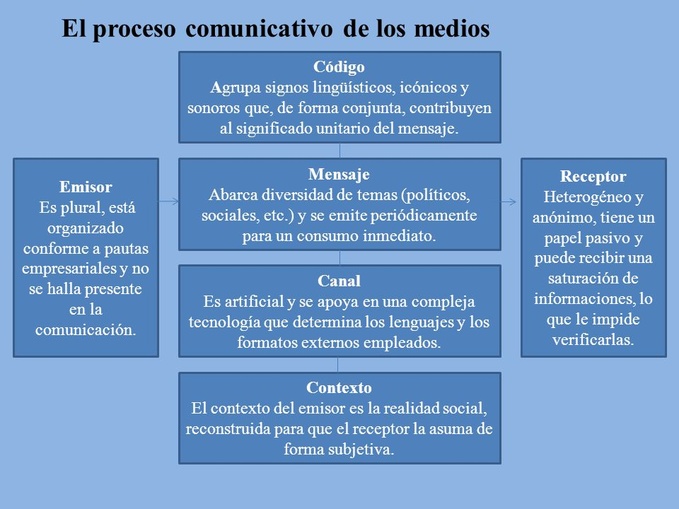El proceso comunicativo de los medios