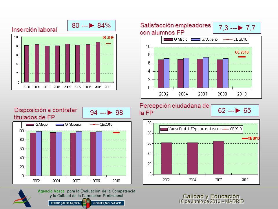 80 ---► 84% Satisfacción empleadores con alumnos FP. 7,3 ---► 7,7. Inserción laboral. Percepción ciudadana de la FP.