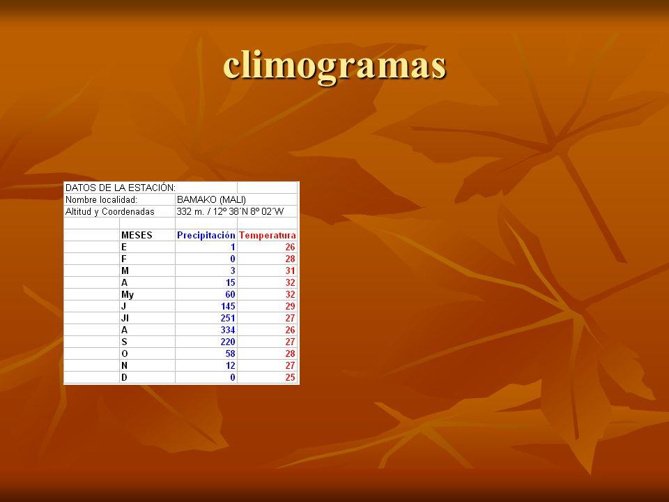 climogramas