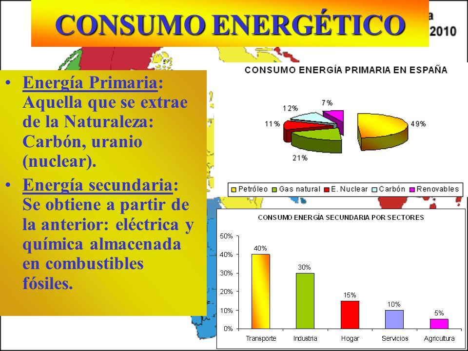CONSUMO ENERGÉTICO Energía Primaria: Aquella que se extrae de la Naturaleza: Carbón, uranio (nuclear).