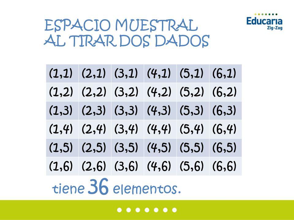 ESPACIO MUESTRAL AL TIRAR DOS DADOS