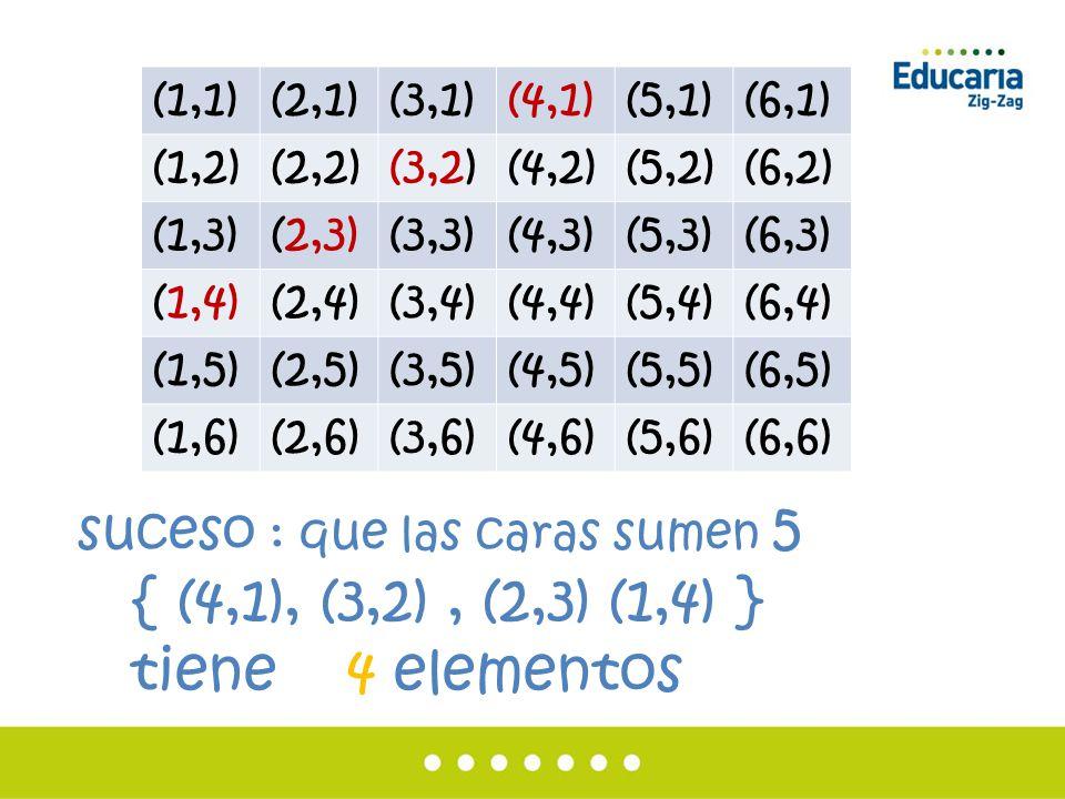 { (4,1), (3,2) , (2,3) (1,4) } tiene 4 elementos