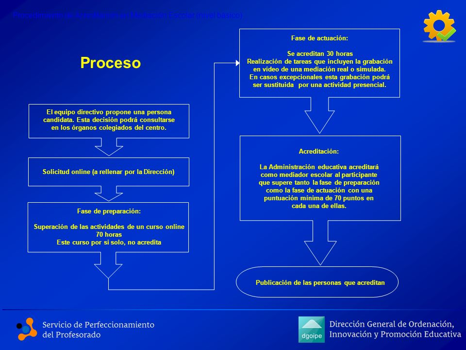 Procedimiento de Acreditación en Mediación Escolar (nivel básico)