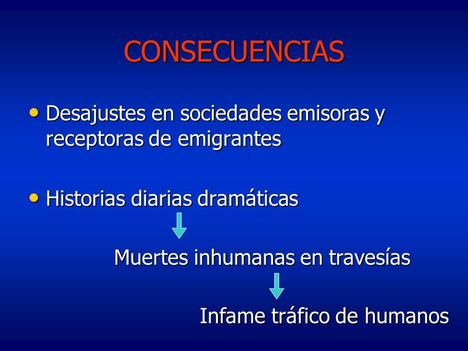 CONSECUENCIASDesajustes en sociedades emisoras y receptoras de emigrantes. Historias diarias dramáticas.