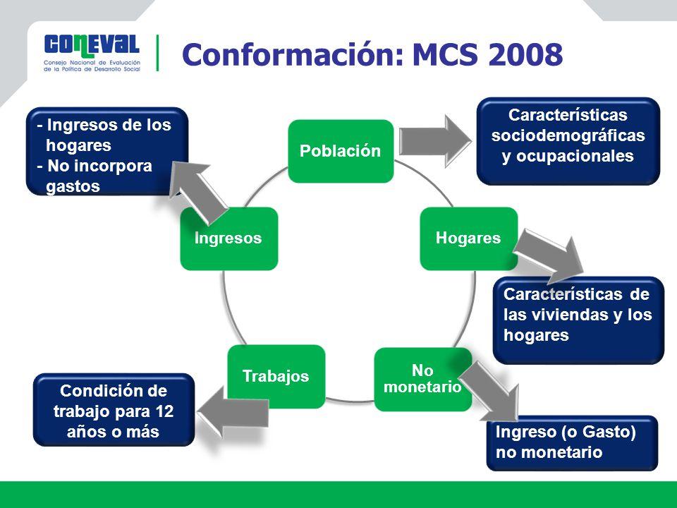 Conformación: MCS 2008 Población