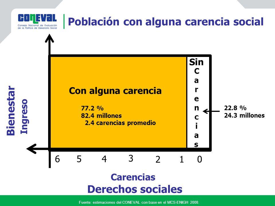 Fuente: estimaciones del CONEVAL con base en el MCS-ENIGH 2008.
