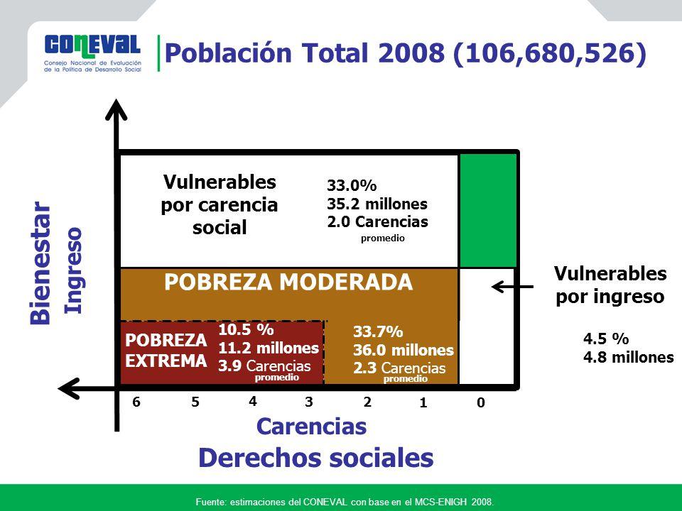 Vulnerables por carencia Vulnerables por ingreso