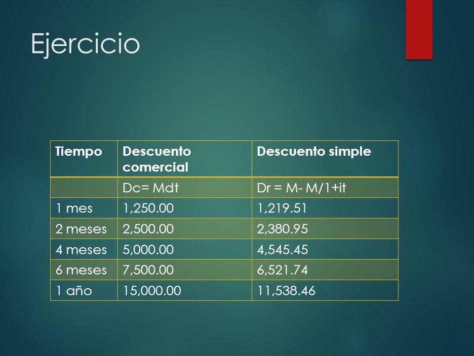 Ejercicio Tiempo Descuento comercial Descuento simple Dc= Mdt