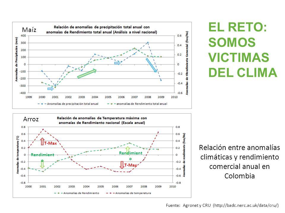 EL RETO: SOMOS VICTIMAS DEL CLIMA