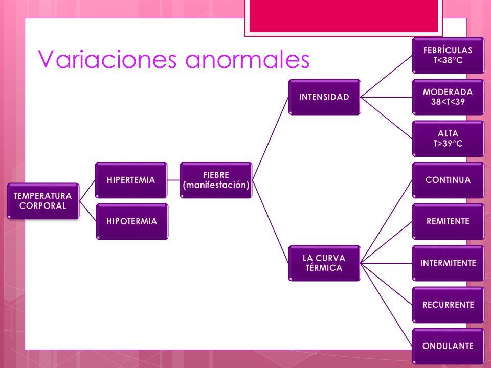 Variaciones anormales