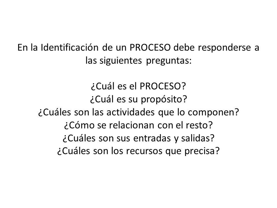 En la Identificación de un PROCESO debe responderse a las siguientes preguntas: ¿Cuál es el PROCESO.