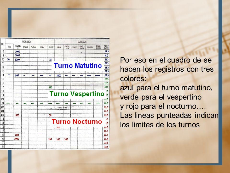 Por eso en el cuadro de se hacen los registros con tres colores:
