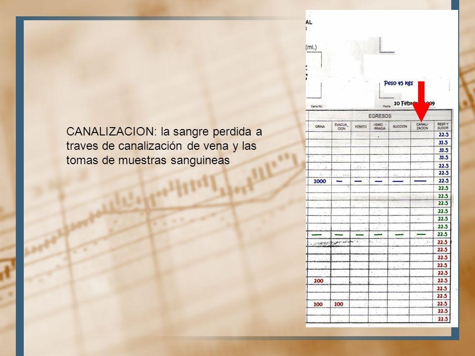 CANALIZACION: la sangre perdida a traves de canalización de vena y las tomas de muestras sanguineas