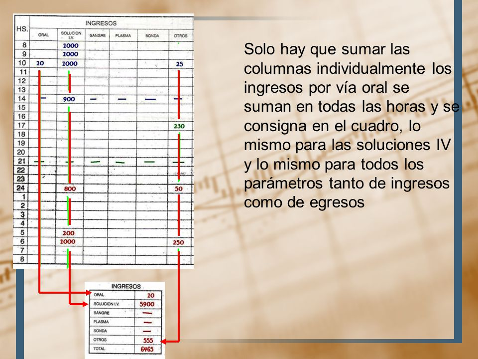 Solo hay que sumar las columnas individualmente los ingresos por vía oral se suman en todas las horas y se consigna en el cuadro, lo mismo para las soluciones IV y lo mismo para todos los parámetros tanto de ingresos como de egresos