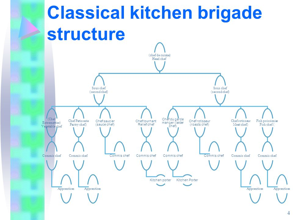 Classical kitchen brigade structure