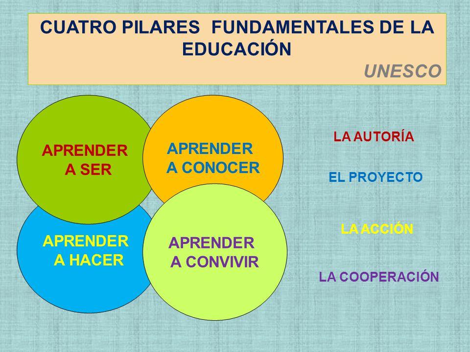 CUATRO PILARES FUNDAMENTALES DE LA EDUCACIÓN