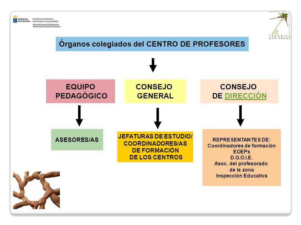 Órganos colegiados del CENTRO DE PROFESORES Coordinadores de formación
