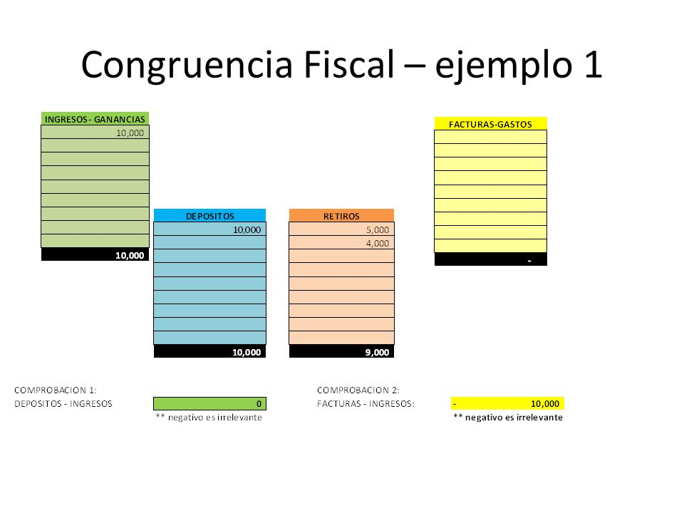 Congruencia Fiscal – ejemplo 1