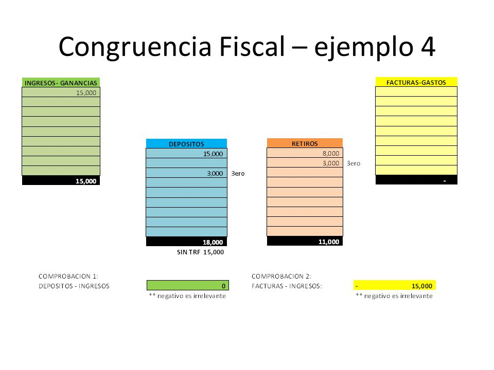 Congruencia Fiscal – ejemplo 4