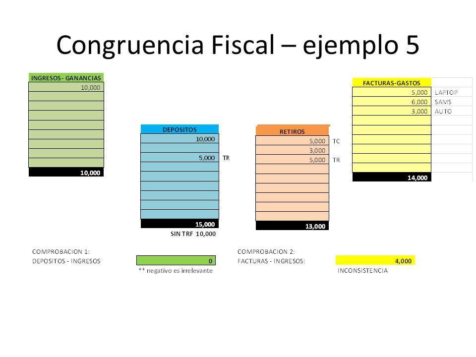 Congruencia Fiscal – ejemplo 5