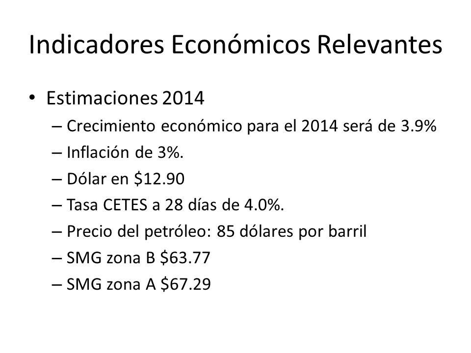 Indicadores Económicos Relevantes