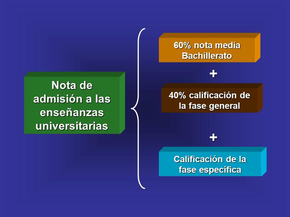 + + Nota de admisión a las enseñanzas universitarias