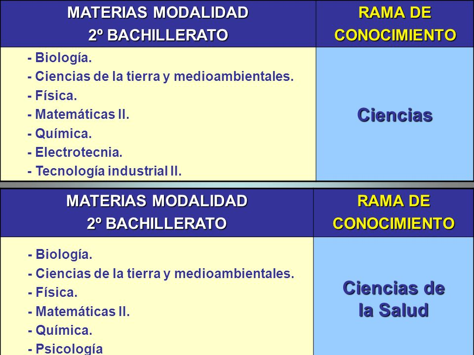 Ciencias Ciencias de la Salud