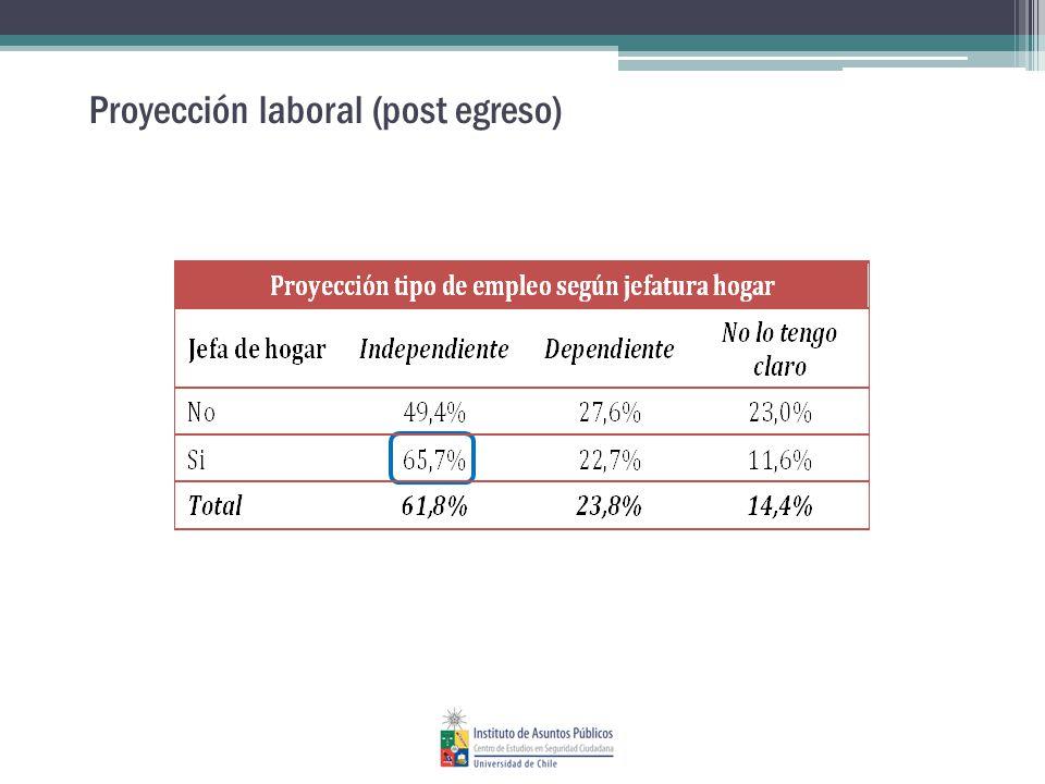 Proyección laboral (post egreso)