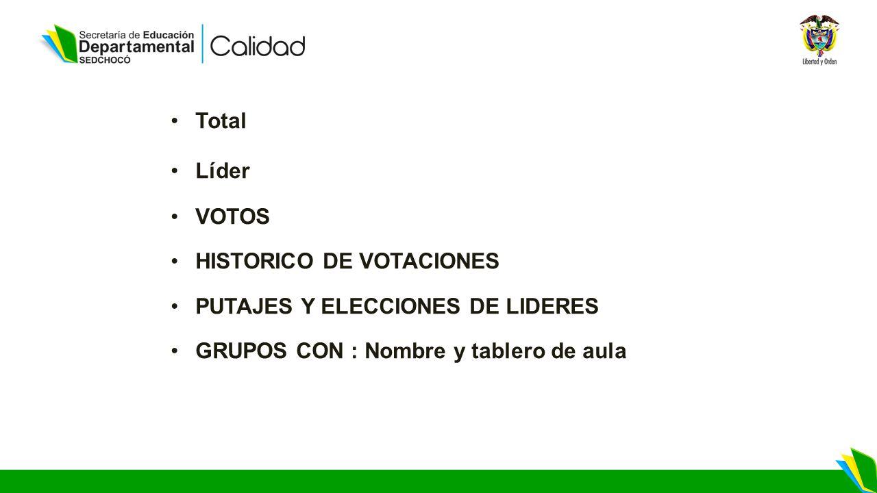 Total Líder. VOTOS. HISTORICO DE VOTACIONES. PUTAJES Y ELECCIONES DE LIDERES. GRUPOS CON : Nombre y tablero de aula.