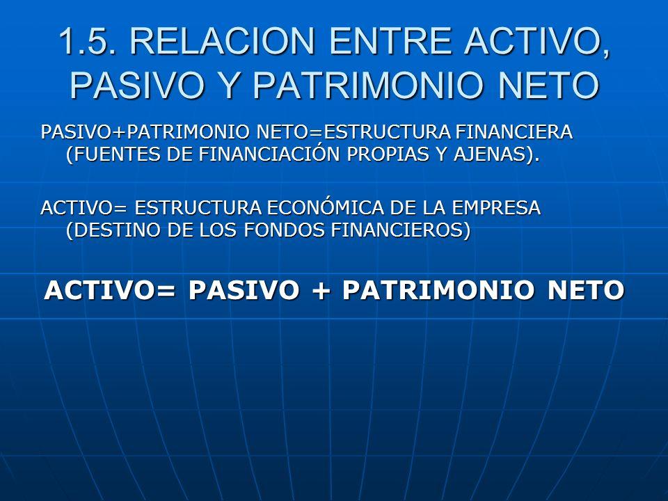 1.5. RELACION ENTRE ACTIVO, PASIVO Y PATRIMONIO NETO