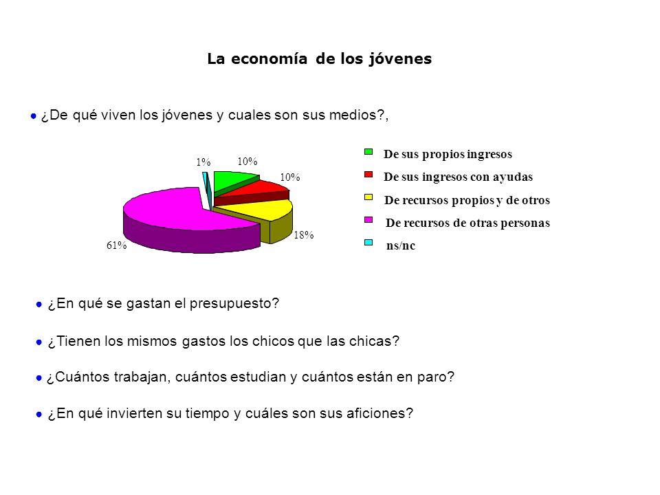 La economía de los jóvenes