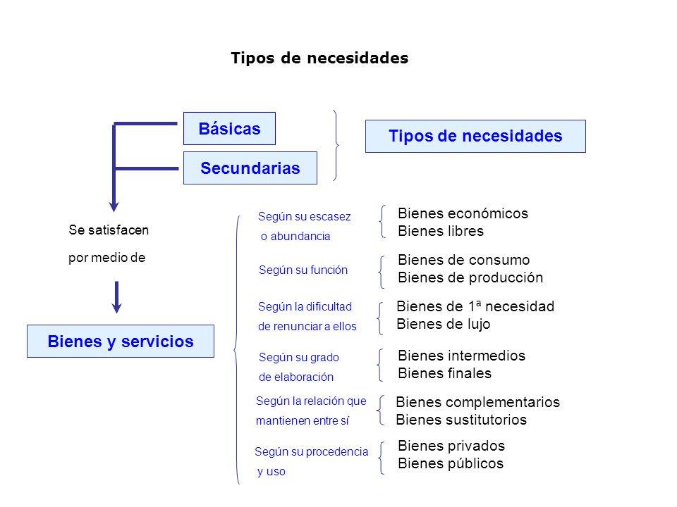 Básicas Tipos de necesidades Secundarias Bienes y servicios