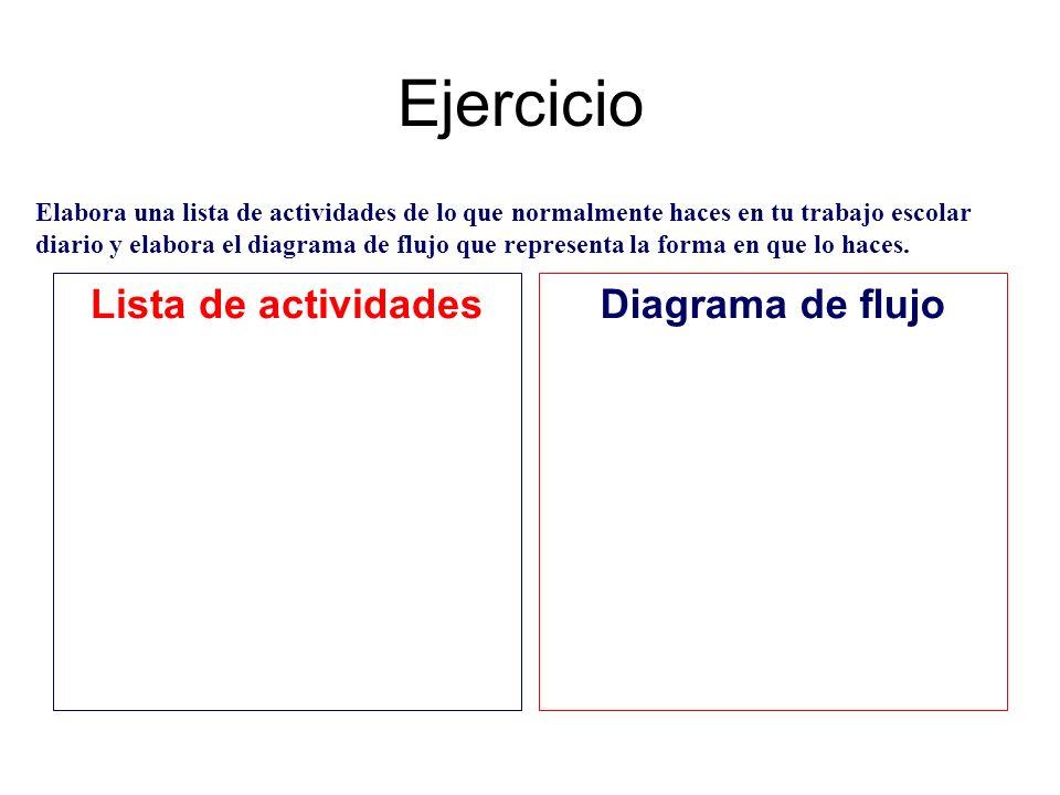 Ejercicio Lista de actividades Diagrama de flujo