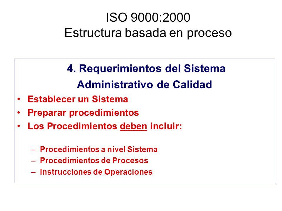 ISO 9000:2000 Estructura basada en proceso