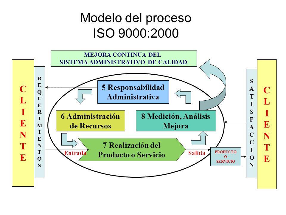 Modelo del proceso ISO 9000:2000