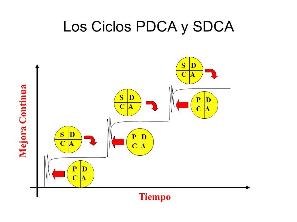 Los Ciclos PDCA y SDCA P D C A S D Mejora Continua Tiempo