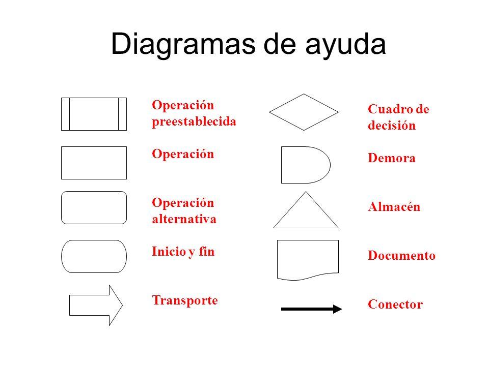 Diagramas de ayuda Operación Cuadro de preestablecida decisión Demora