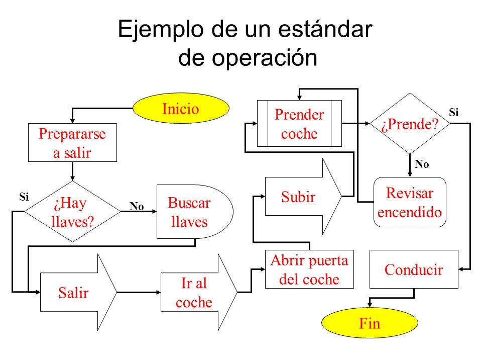 Ejemplo de un estándar de operación