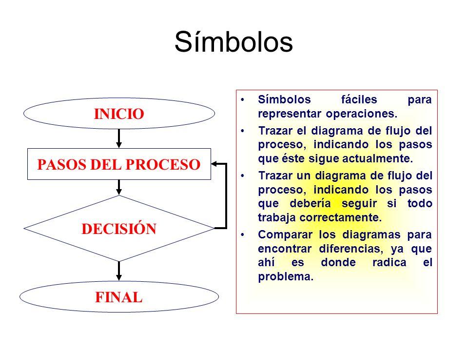 Símbolos INICIO PASOS DEL PROCESO DECISIÓN FINAL
